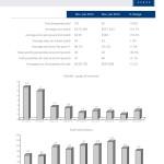 la market reports